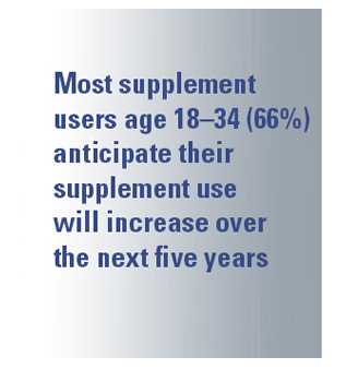 Most supplement users age 18-34 (66%) anticipate their supplement use will increase over the next five years