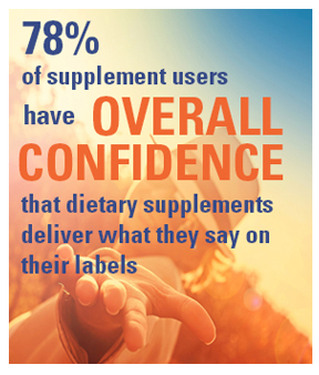 78% of supplement users have overall confidence that dietary supplements deliver what they say on their labels