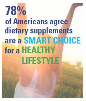 78% of Americans agree dietary supplements are a smart choice for a healthy lifestyle