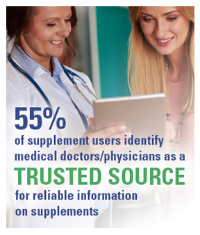 55% of supplement users identify medical doctors/physicians as a trusted source for reliable information on supplements