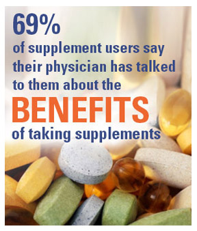 69% of supplement users say their physician has talked to them about the benefits of taking supplements