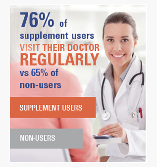 76% of supplement users visit their doctor regularly vs 65% of non-users