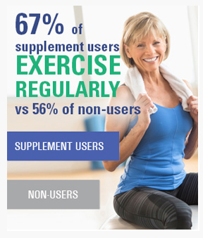 67% of supplement users exercise regularly vs 56% of non-users