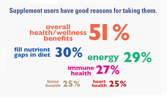 Supplement users have good reasons for taking them - like overall health/wellness (51%)