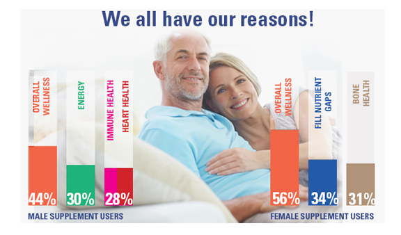 Top reasons for taking dietary supplements for male and female supplement users