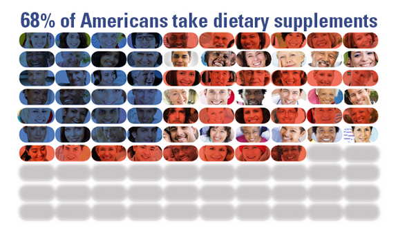 68% of Americans take dietary supplements