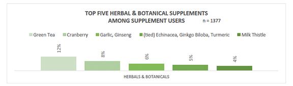 Top five herbals