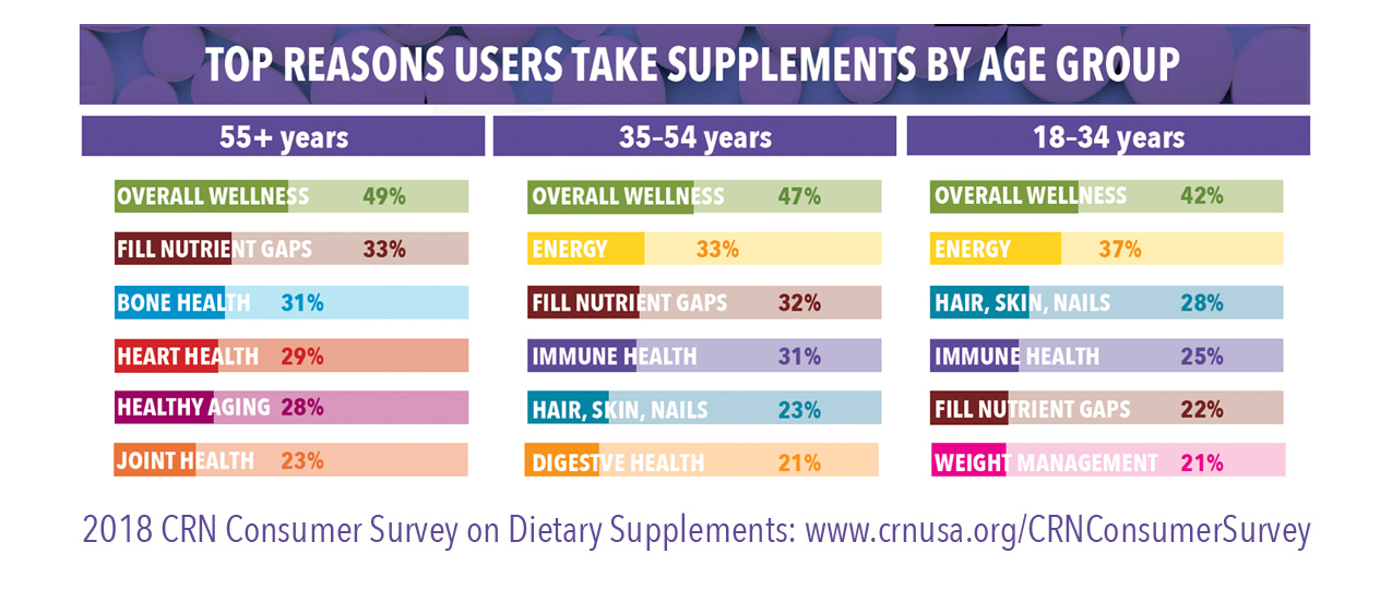 2018 CRN Consumer Survey on Dietary Supplements | Council