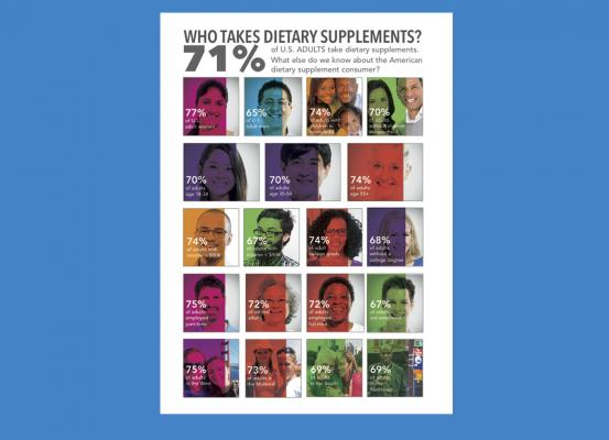 Consumer Survey on Dietary Supplements 2016